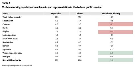 What new disaggregated data tells us about federal public
