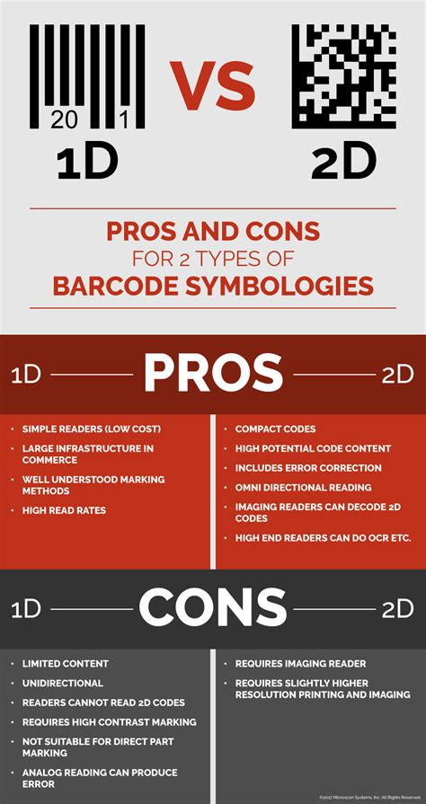 Finding Your Ideal Barcode