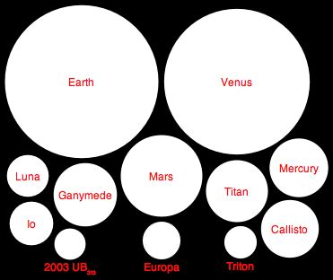 What Is The Largest Rocky Planet Known? - The Biggest