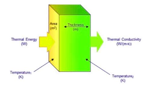 Thermal Conductivity - Definition and Detailed Explanation